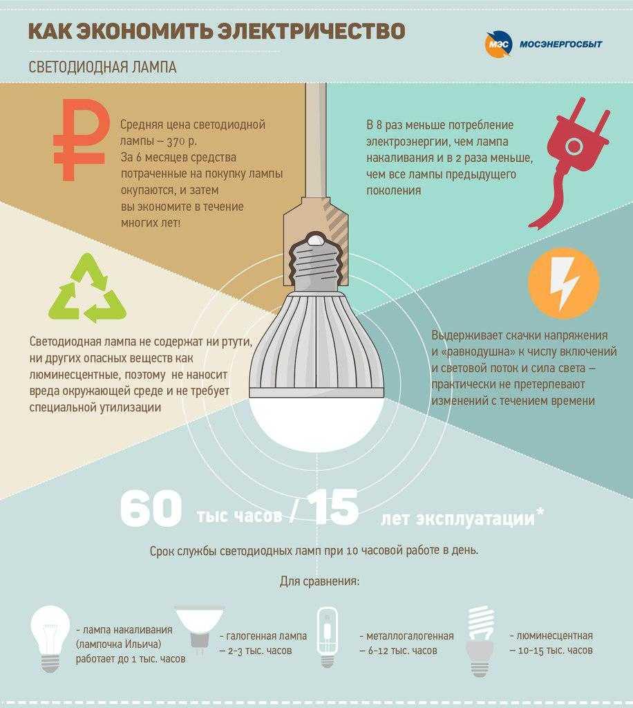 Как экономить на освещении квартиры и дома - эффективные способы
