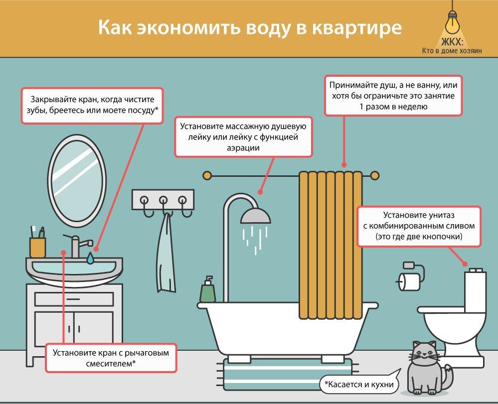 Как можно экономить воду дома и в квартире — 20 эффективных советов
