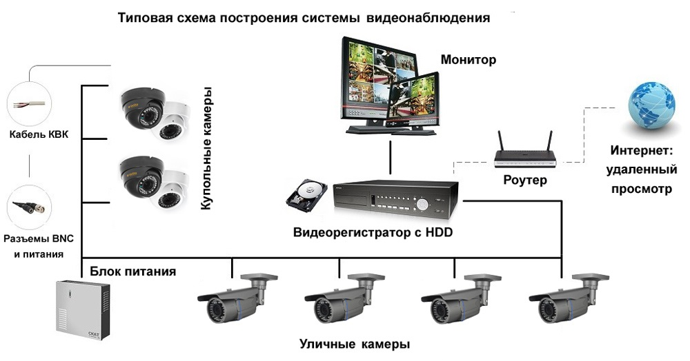 Удаленная работа на дому видеонаблюдения нужна удаленная работа без опыта