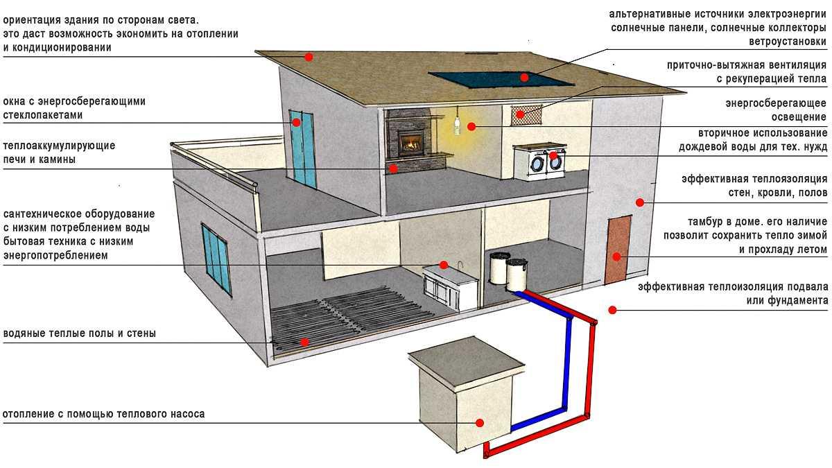 Экономия электроэнергии в квартирах и частных домах – полезные советы и нюансы