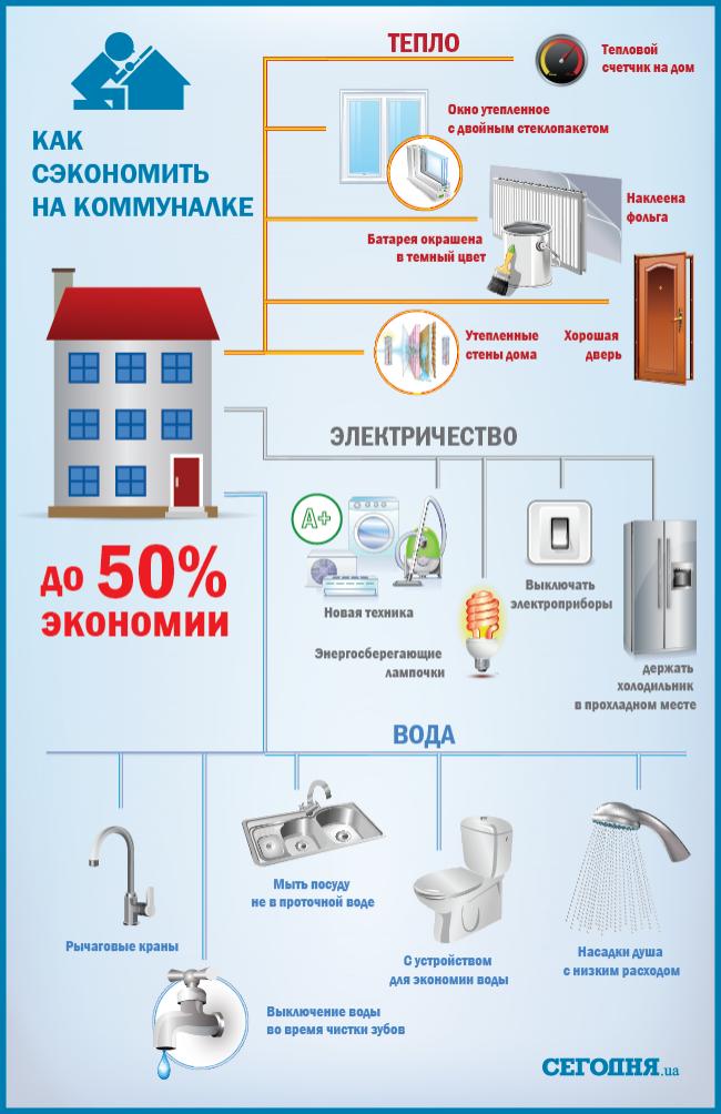 Экономия и рациональное использование электроэнергии дома